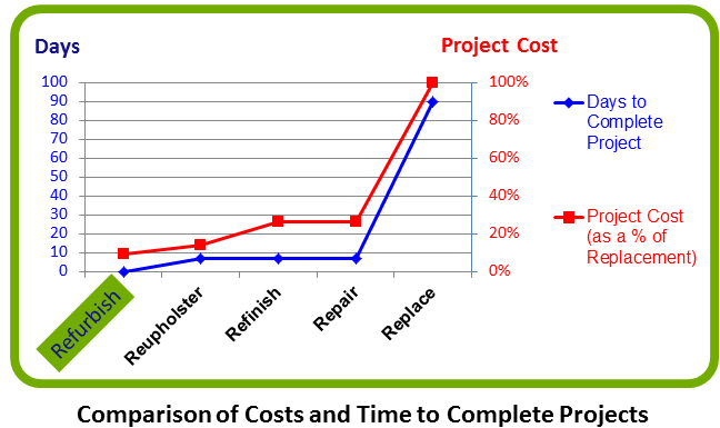 Comparative Options Chart - Refurbishing vs. Alternatives